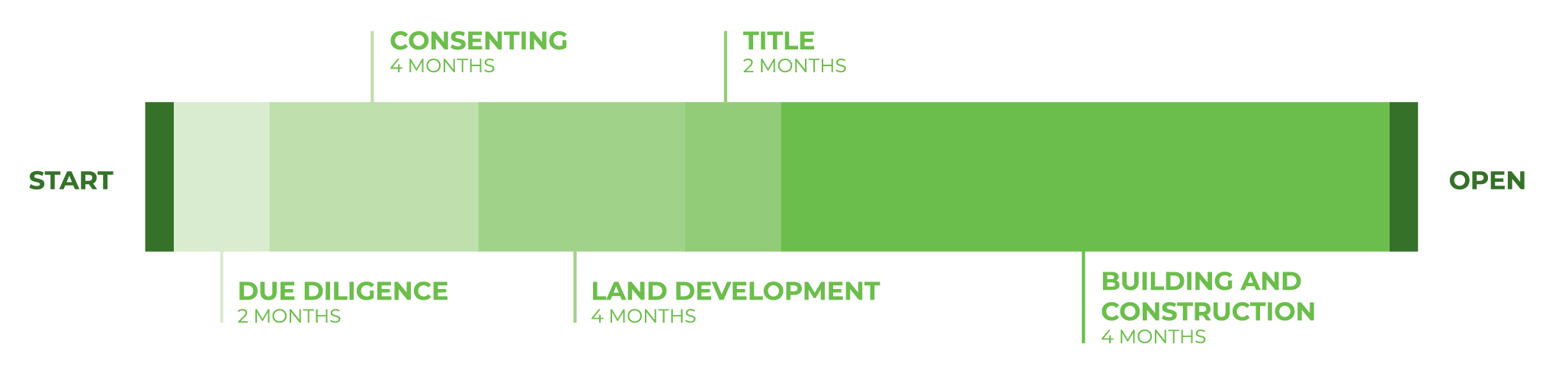 Indicative development timeline for industrial land